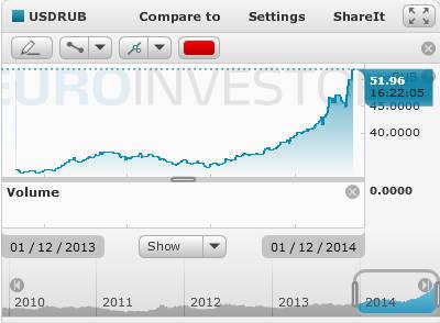 курс кроны к рублю в динамике